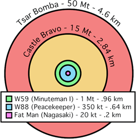 Explosionsgröße verschiedener Atombomben